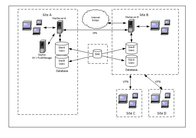 puremessage for microsoft exchange