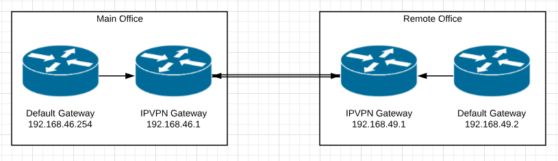 Trying to setup Static Route - Network and Routing - XG Firewall