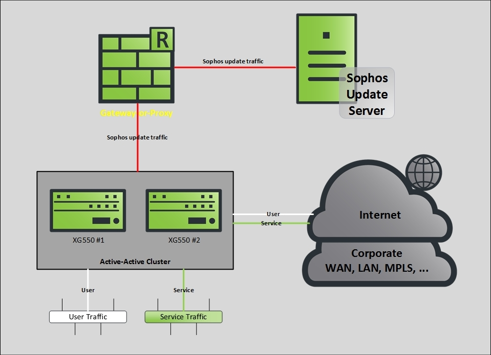 Route/Redirect specific traffic - Network and Routing - XG
