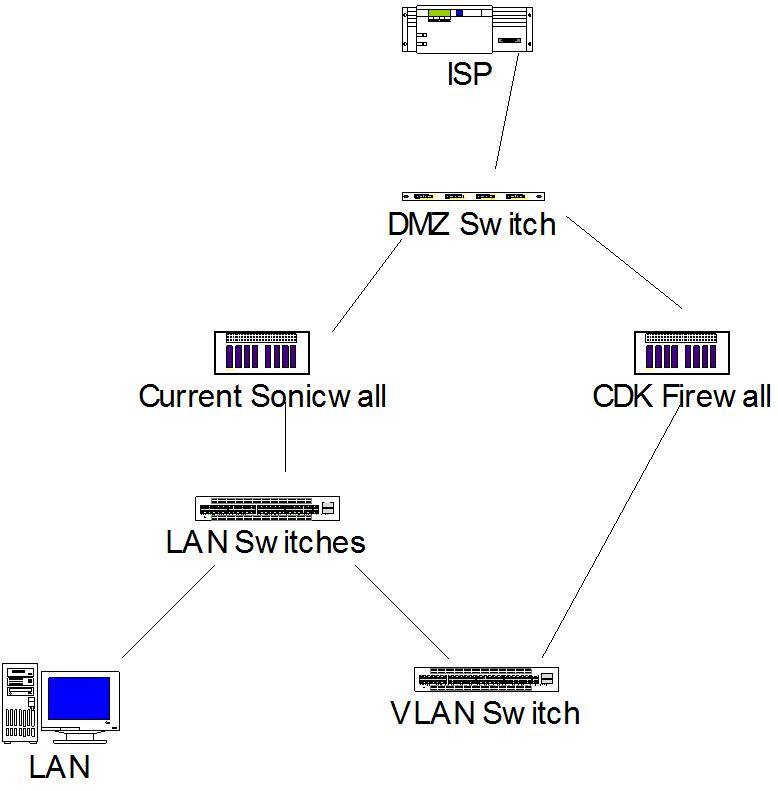 Routing Rules - Network and Routing - XG Firewall - Sophos