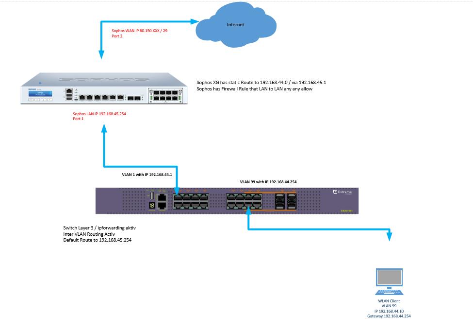 strange Behavior XG forwarding to internal LAN second Router
