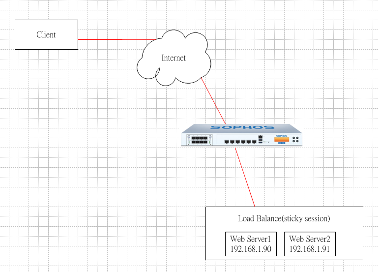Sophos XG Server Load balance not work  - Network and