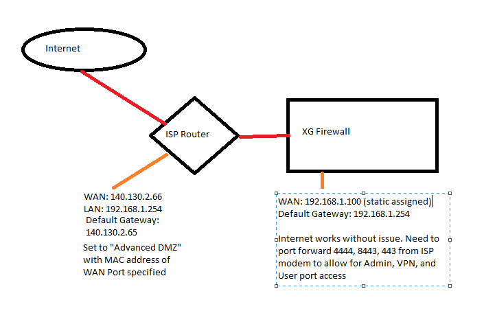 if i give the wan port an alias ip in the isp modems lan scope, i can then  access the modem admin page however internet still remains down