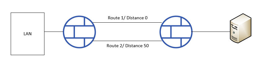 Redundancy Static Routing - Network and Routing - XG Firewall