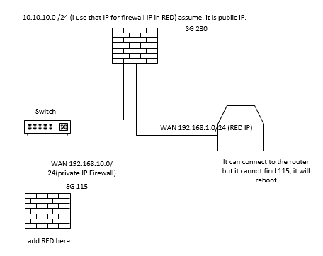 Problem, sophos RED 15 cannot find sophos XG - Network and Routing