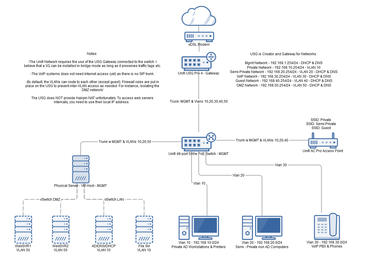Voip Wiring Diagram Unifi Usg Pro 4 30 Images Test 5f00 Internal Network Integrating An Xg210 With Existing Ubiquiti At