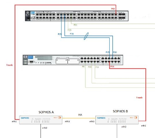 VLANs on single LAN interface - Network and Routing - XG