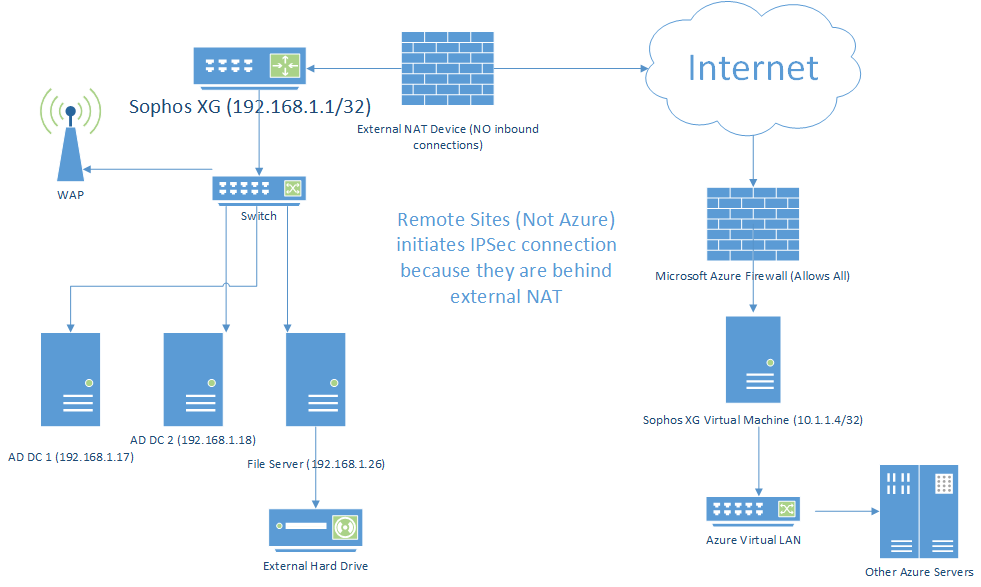 How to route Internet traffic through the Site-to-Site IPSec VPN