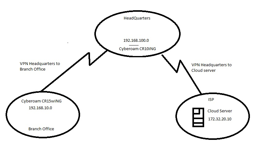 Site to Site VPN and Static routing - Network and Routing