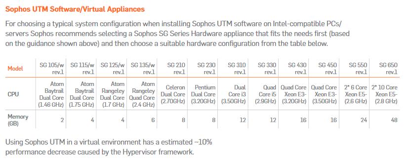 Hardware Specs for Sophos UTM Install - 2 X HPE ProLiant