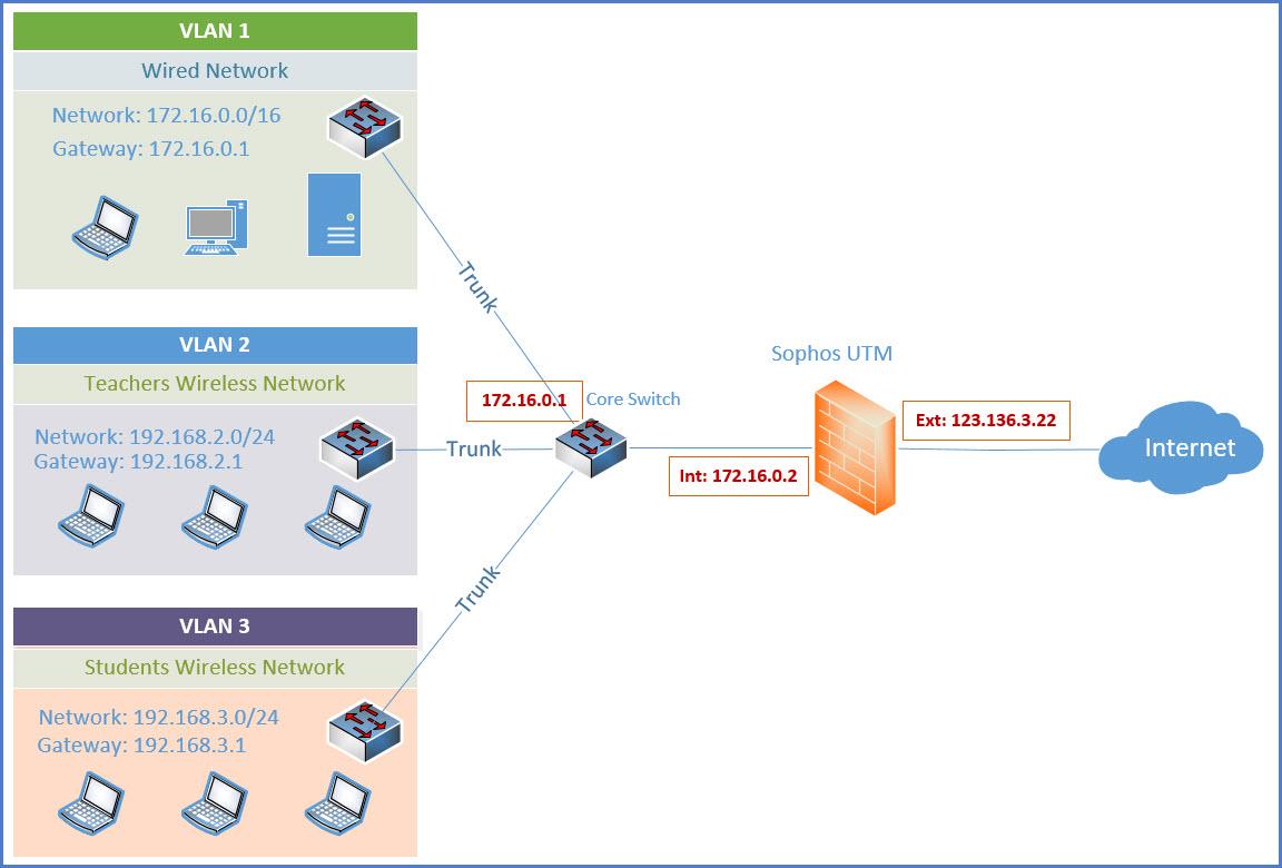 Increase internet speed using vpn