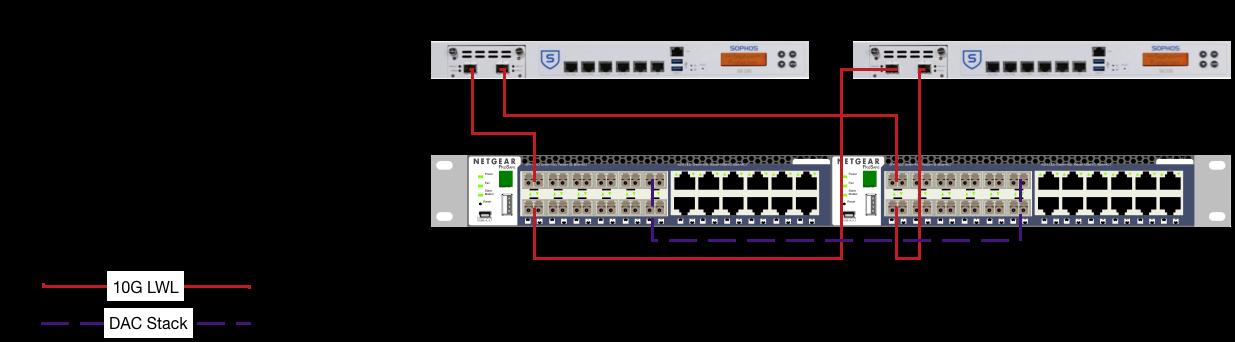 LAG uplinks from Sophos UTM (Active-Passive cluster) to