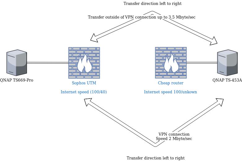 Untitled Diagram - Sophos Utm Ssl Vpn Client Download