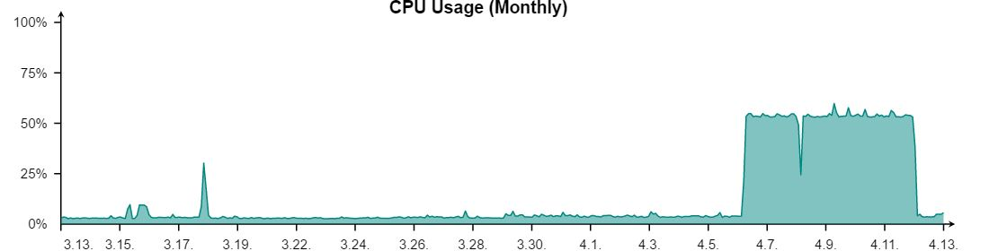 funny thing is that ipv6 log stops right before the cpu spikes happens i dont have a single byte in my ipv6 log for april 7th log resumes when i dis and
