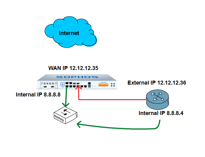 UTM interface to connect to on-the-premises router (behind