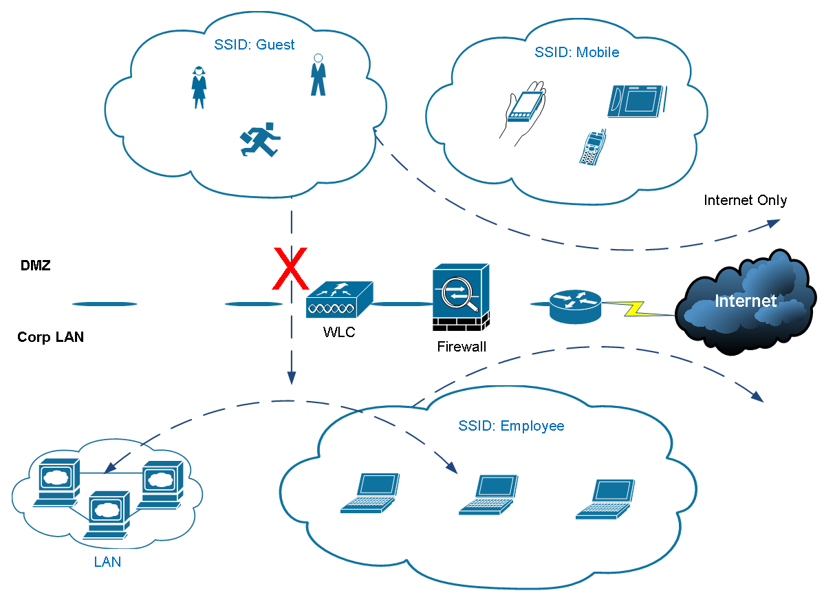 Wireless Controller Configuration