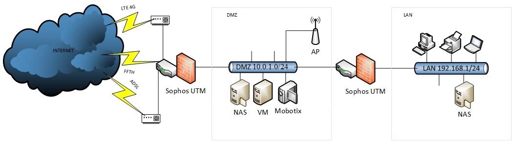 Sophos UTM is doing NAT + Firewall ? or just Firewall ? - Network