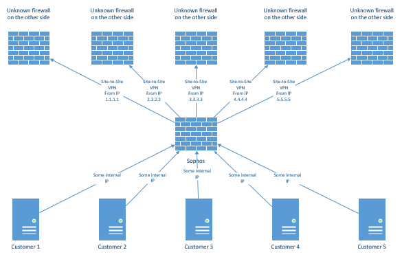 Site to Site VPN Tunnels - Network Protection: Firewall, NAT, QoS