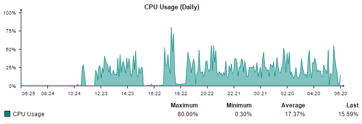 httpproxy High CPU Utilization - Web Protection: Web