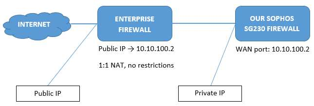 L2TP/IPsec fails when WAN port configured with private IP