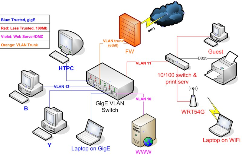 vlans - Home Network Design
