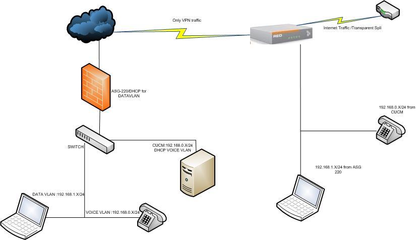 Multi vlan through vpnred general discussion sophos utm 9 sample draw ccuart Images