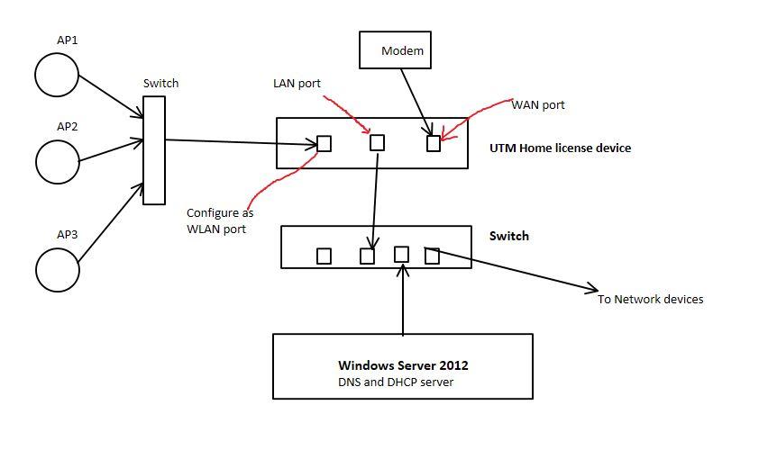 UTM home and Windows server 2012 setup - Hardware