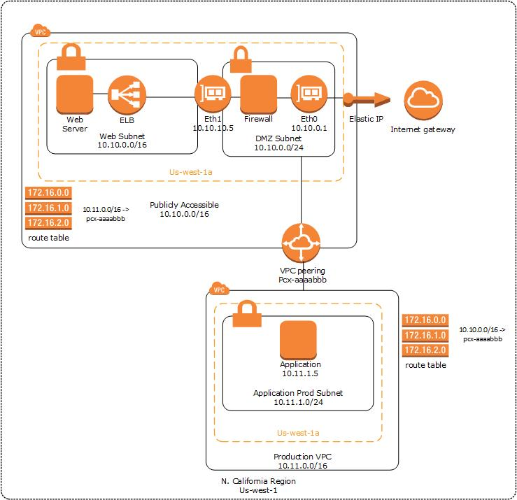 AWS VPC Peering And Routing