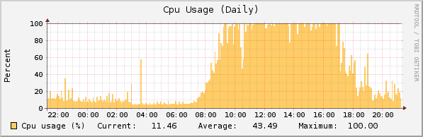 Postgres process - high CPU load - Management, Networking