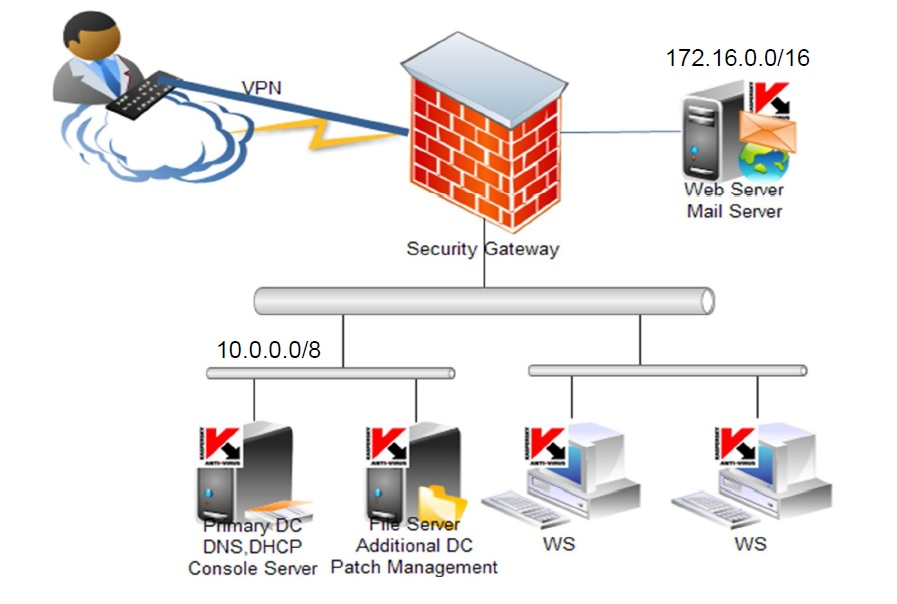 Help me understand nat in sophos utm 9 network protection networktopology publicscrutiny Image collections