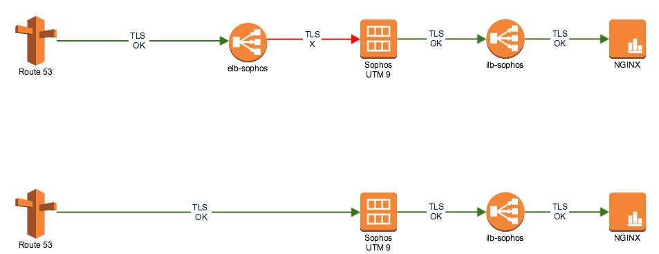Sophos Utm 9 External Elb On Aws Web Server Security Sophos Utm