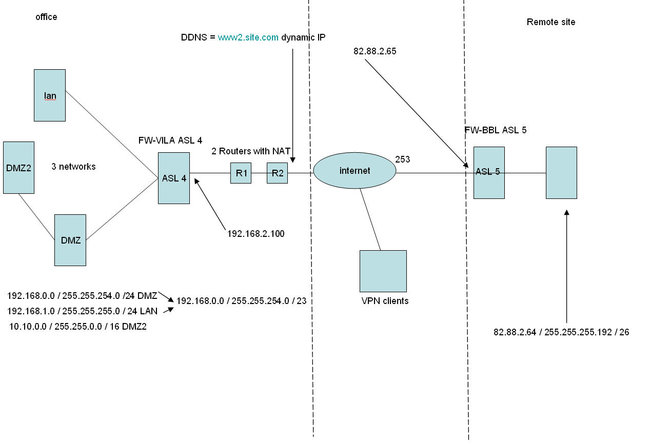 Very Strange VPN problem with ASL4 and ASL5 - VPN: Site to Site and