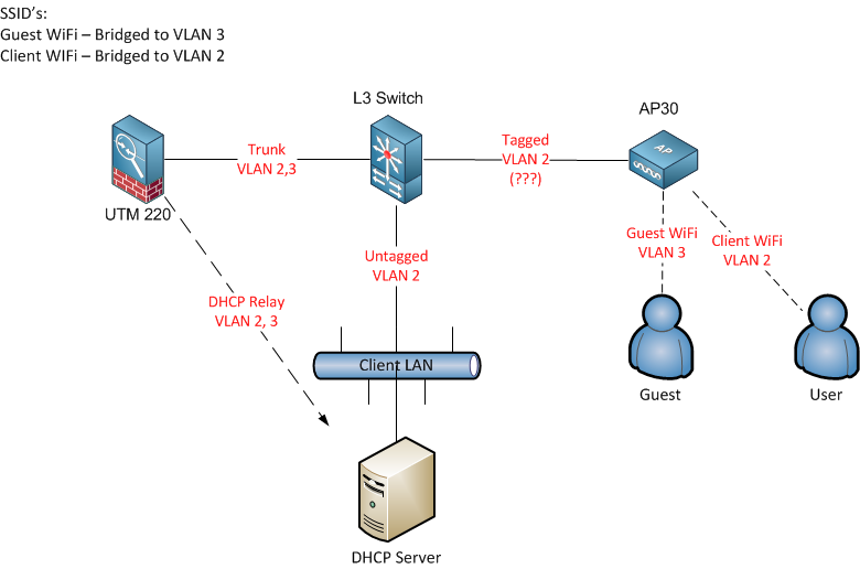 Separate VLANs over WiFi - Wireless Security - Sophos UTM 9