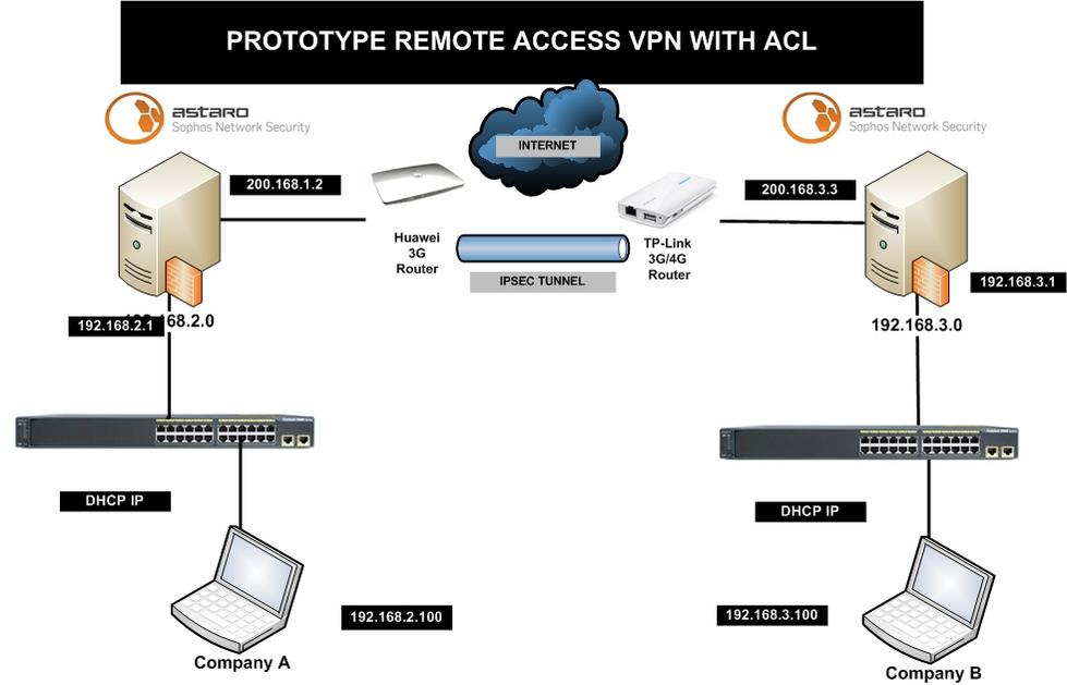 How to setup IPsec Remote Access - VPN: Site to Site and Remote