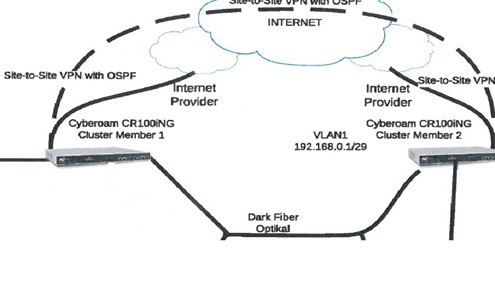 Site to site vpn ospf - Network and Routing - XG Firewall - Sophos