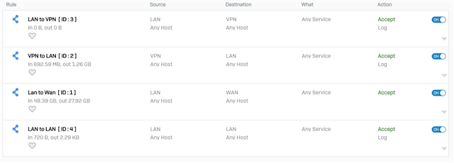 SSL VPN can't reach any device on LAN I know it's has been